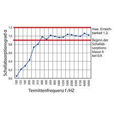 """Ab einem Grad von 0,9 beginnt der best-klassifizierte Schallschutz. Der schallschluckende Vorhang """"Silent"""" ist immer im höchst-klassifiziertem Bereich (ab ca. 380 Hz bis 5.000 Hz)."""