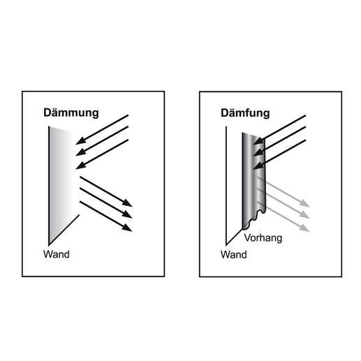 """Ohne Vorhänge wird der Schallpegel direkt in den Raum reflektiert. Mit """"Silent"""" wird der Schallpegel gedämpft. Beim Durchgang durch das Textil wird die Schwingung der Luftteilchen gebremst."""