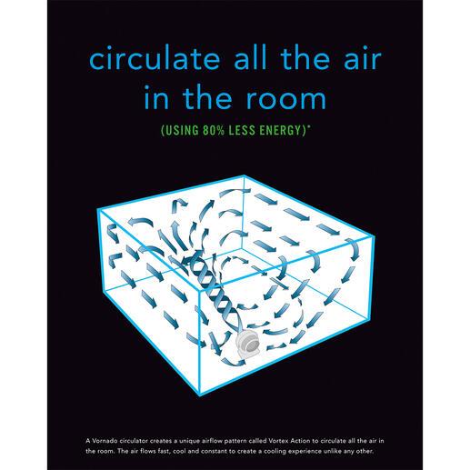Durch Schlitze wird die Luft hinten angesaugt und in einem gebündelten Wirbel nach vorne geblasen. Der reflektierende Luftstrom verteilt die Luft im ganzen Raum.
